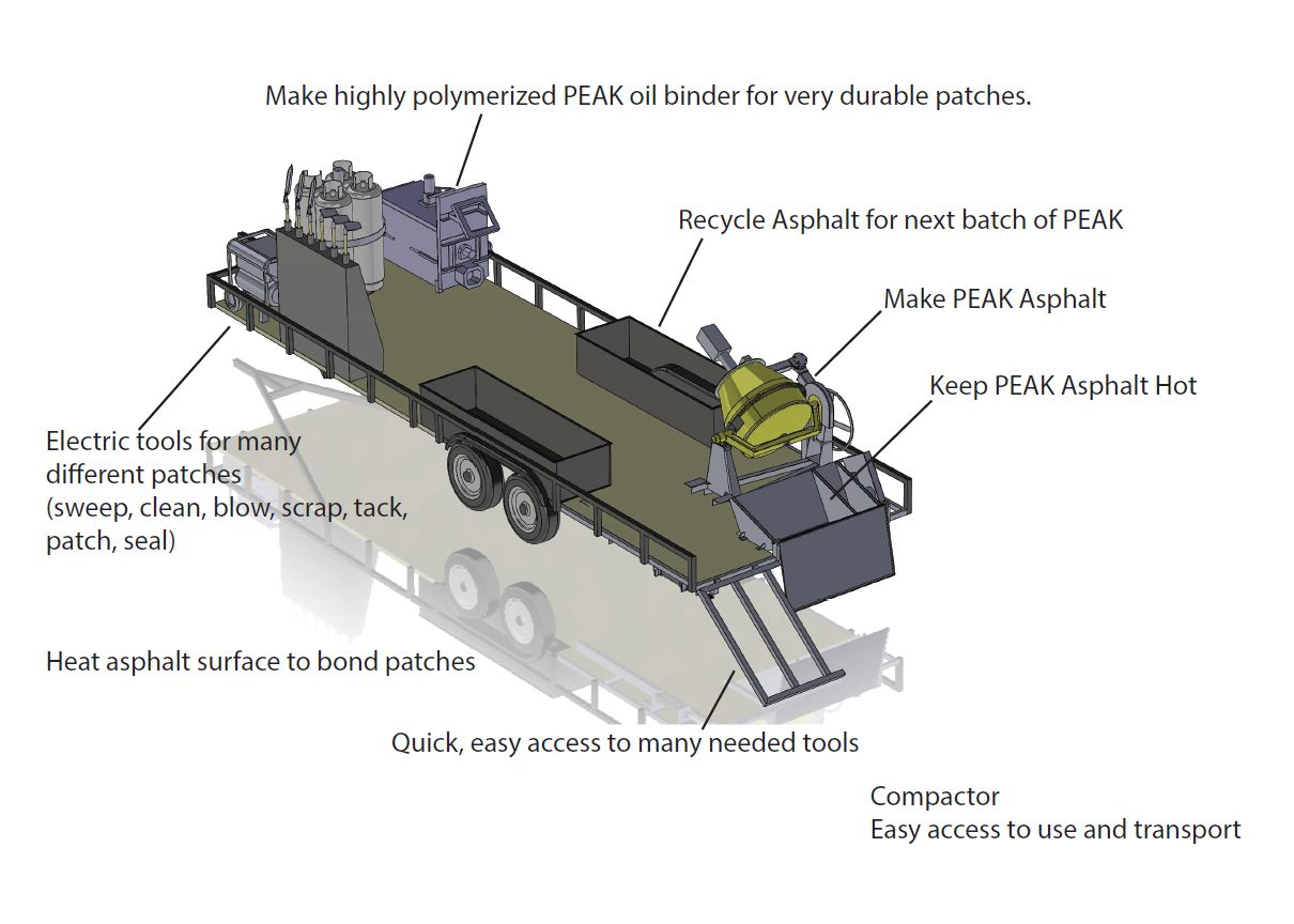 High performance PEAK asphalt patching