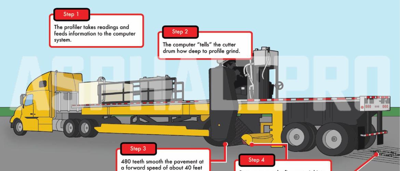 AsphaltPro - How it works